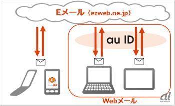 20140623_au_ezwebmail